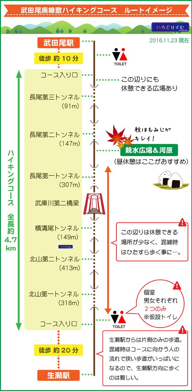 武田尾廃線ハイキングコース 地図 ルートマップ